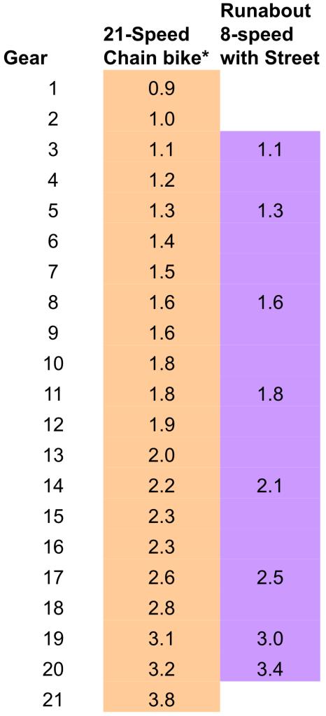 Trek 21-speed versus Dynamic 8-speed.